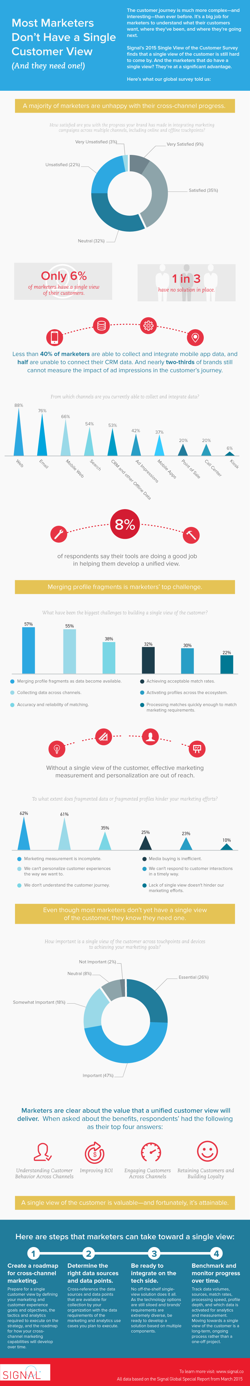ucv-survey-infographic1
