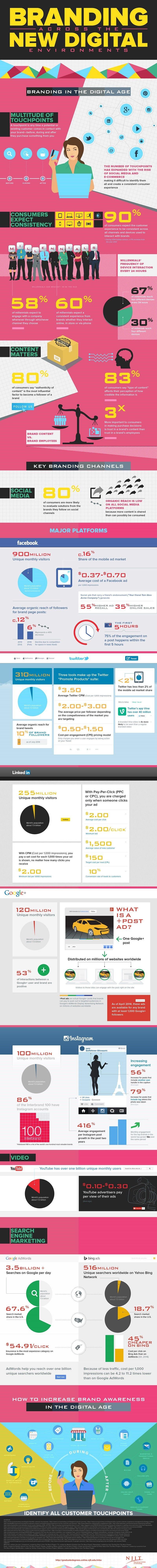 150929-brand-management-infographic