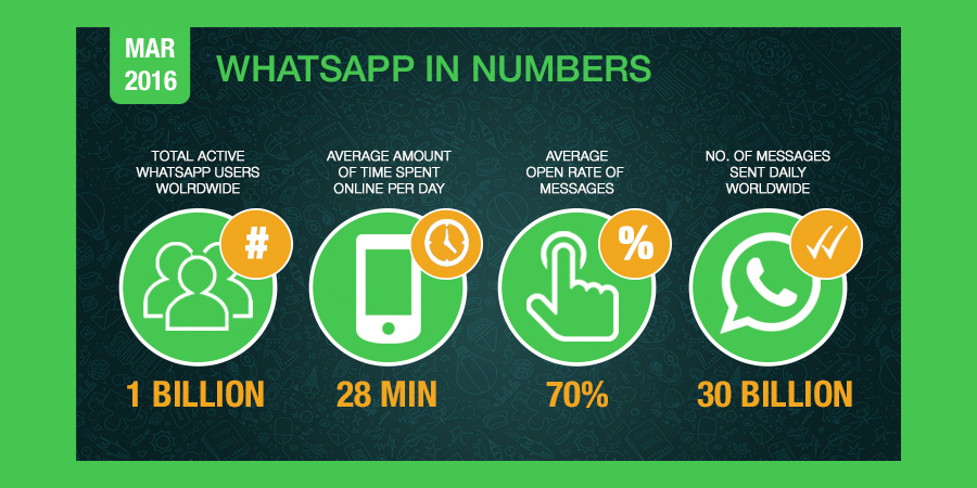 Image result for whatsapp memory consumption infographics