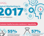 Is Personalization the New Buzz for 2017? (Infographic)