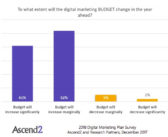 2018 Digital Marketing Plans: Budget and Tactic Trends