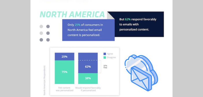 Email Personalization: What Consumers Want From Retailers [Infographic]
