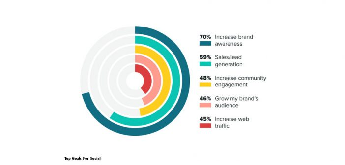 What consumers want from social