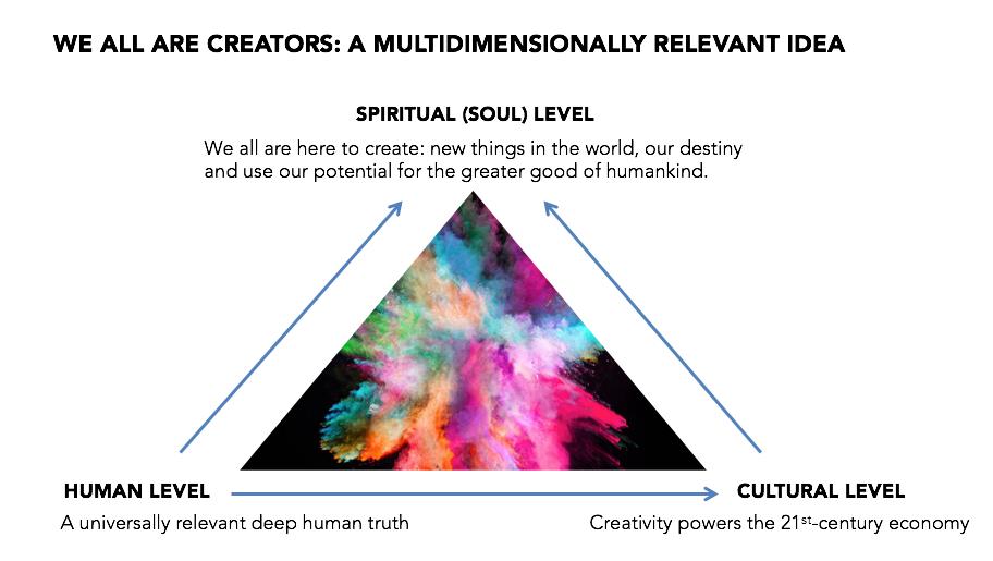 Adidas multidimensional idea