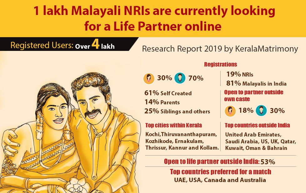 Infographic KeralaMatrimony