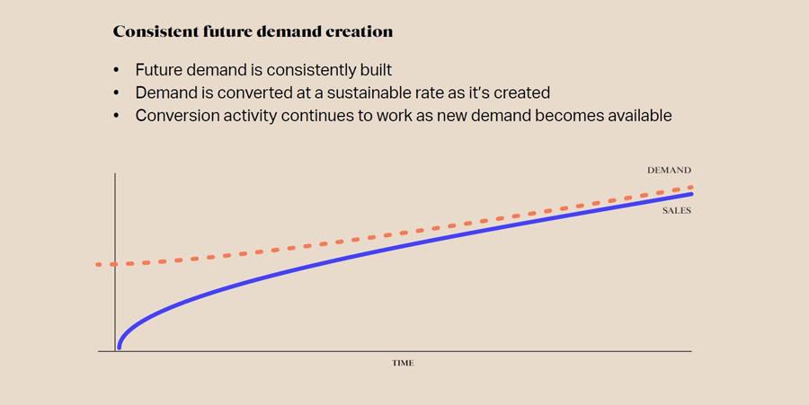 Reframe brand as 'future demand'