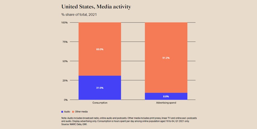 Major audio investment gap exists for marketers